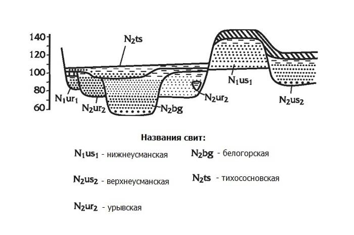 Схема строения плиоценового
